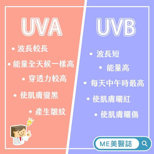 UVA、UVB