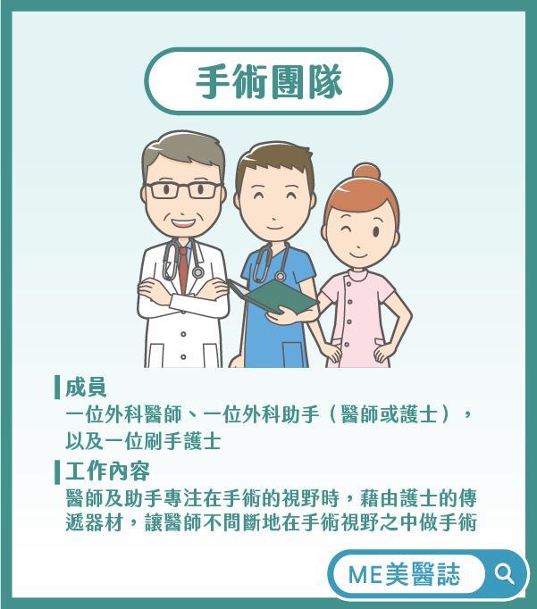 手术医师团队
